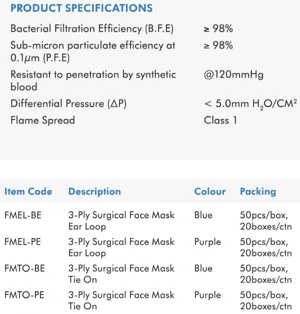 LATTICE 3-Ply Surgical Face Mask Spec